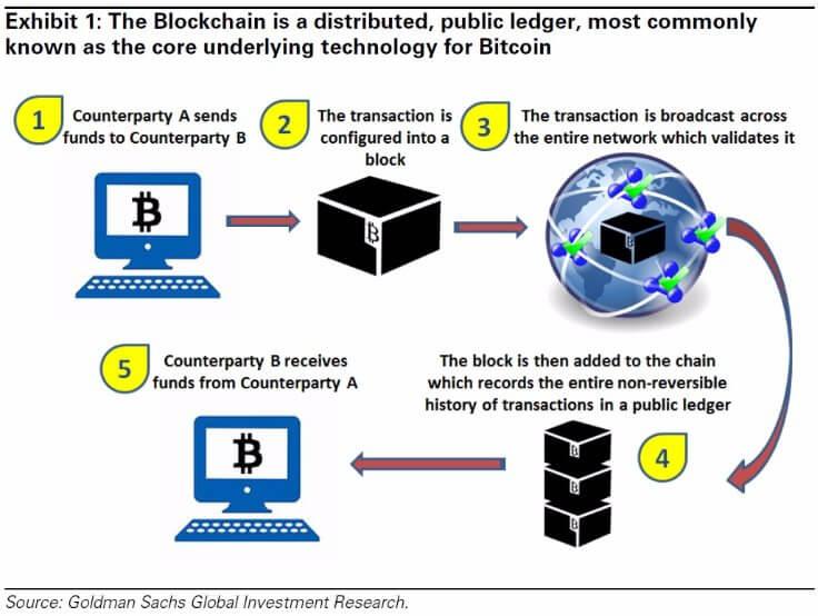 Blockchain diagram - TEAM International