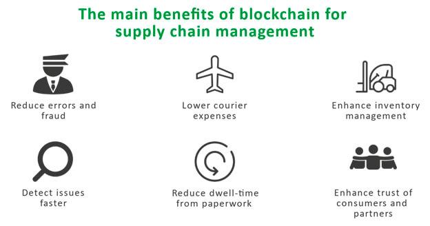 Benefits of Blockchain for Supply chain - TEAM International